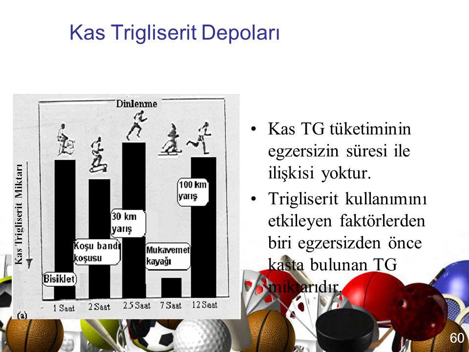 59 Kandaki Yağ Asitleri •Orta şiddetteki uzun süreli egzersizlerde, kandaki yağ asitleri oksijen sistemi ile ATP üretimi için gerekli başlıca yakıt ka
