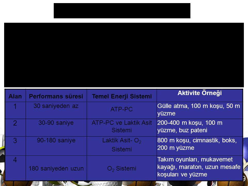 68 Egzersizin temposu (şiddeti) düşmeye başladıkça, süresi artar ve kullanılan başlıca enerji sistemi ATP-PC sisteminden laktik asit sistemine ve daha