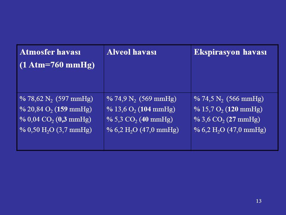 13 Atmosfer havası (1 Atm=760 mmHg) Alveol havasıEkspirasyon havası % 78,62 N 2 (597 mmHg) % 20,84 O 2 (159 mmHg) % 0,04 CO 2 (0,3 mmHg) % 0,50 H 2 O