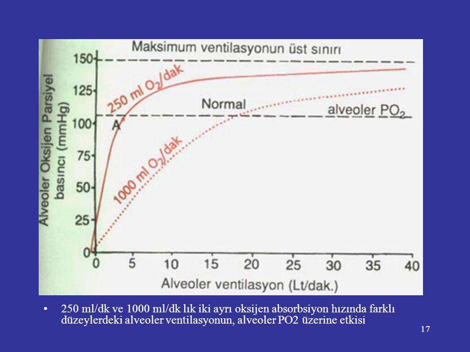 17 •250 ml/dk ve 1000 ml/dk lık iki ayrı oksijen absorbsiyon hızında farklı düzeylerdeki alveoler ventilasyonun, alveoler PO2 üzerine etkisi