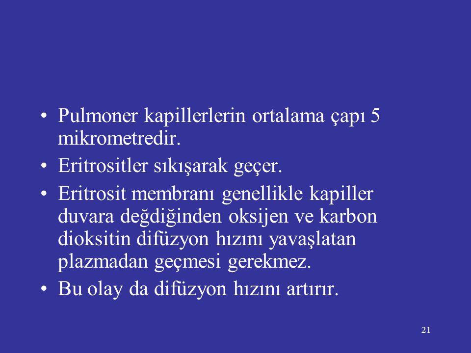 21 •Pulmoner kapillerlerin ortalama çapı 5 mikrometredir. •Eritrositler sıkışarak geçer. •Eritrosit membranı genellikle kapiller duvara değdiğinden ok