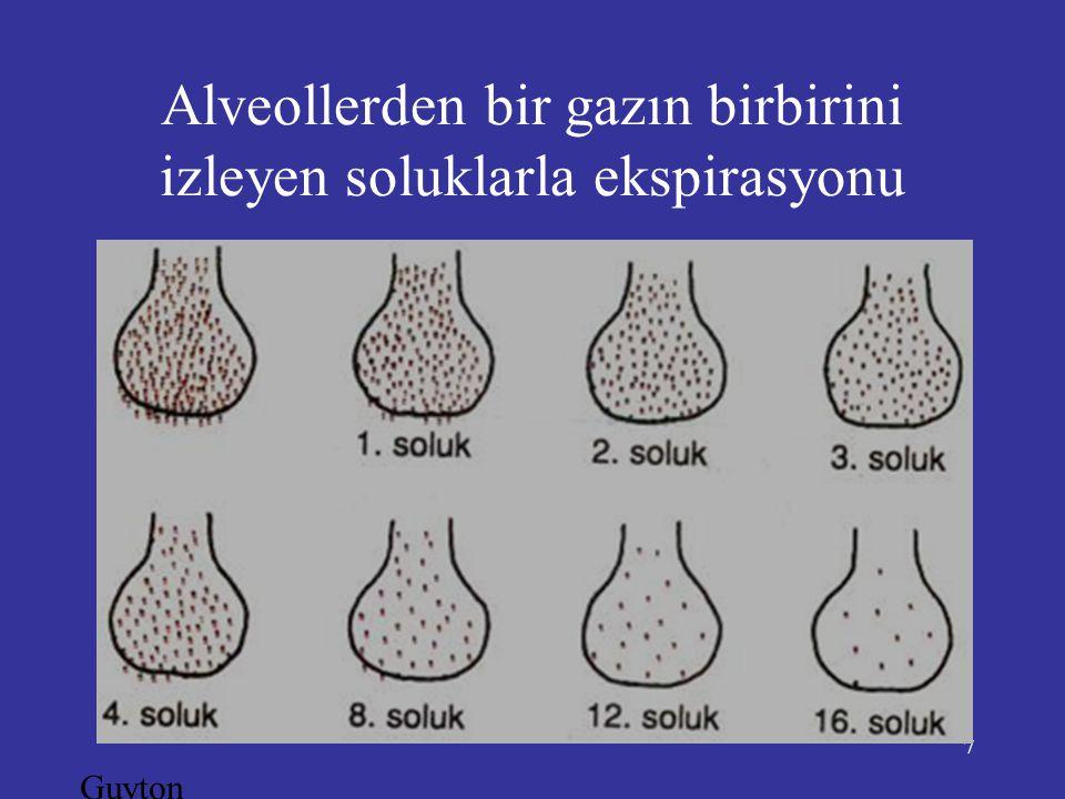 7 Alveollerden bir gazın birbirini izleyen soluklarla ekspirasyonu Guyton