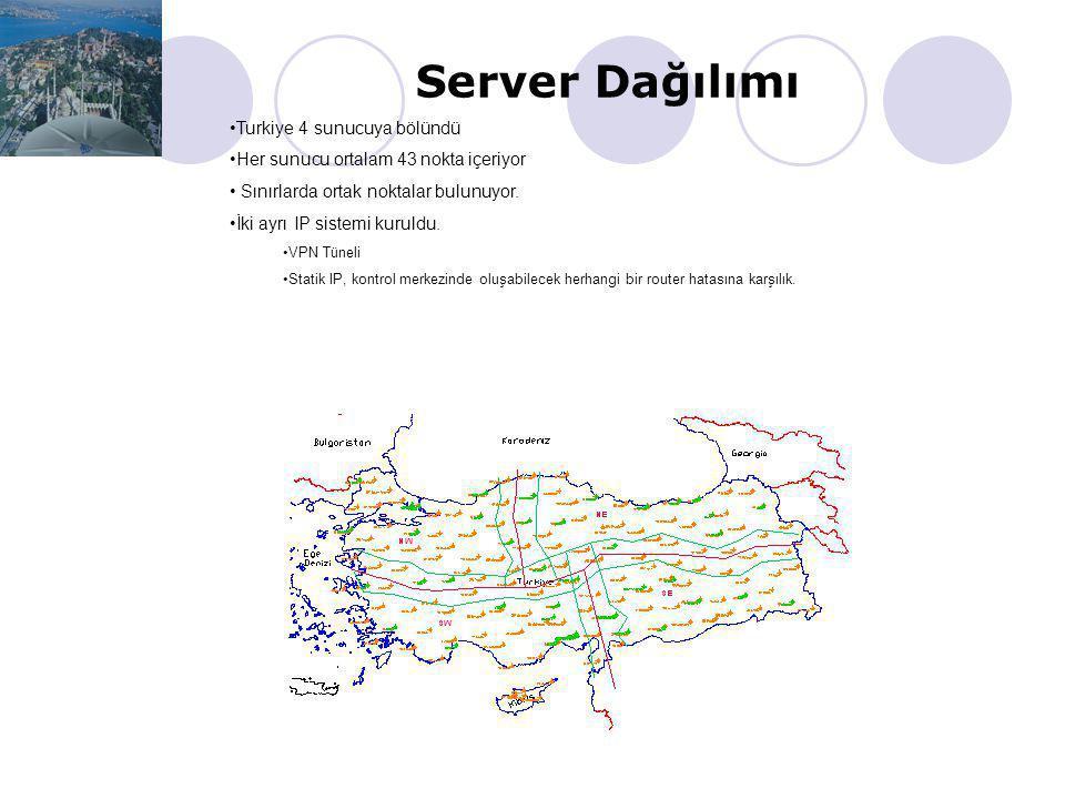 2007 yılından örnekler  Üç ana proje  Yunanistan (HEPOS) projesi  100 istasyon  Polonya (GUGIK) projesi  78 (+ 52) istasyon  Turkiye (CORS-TR) p