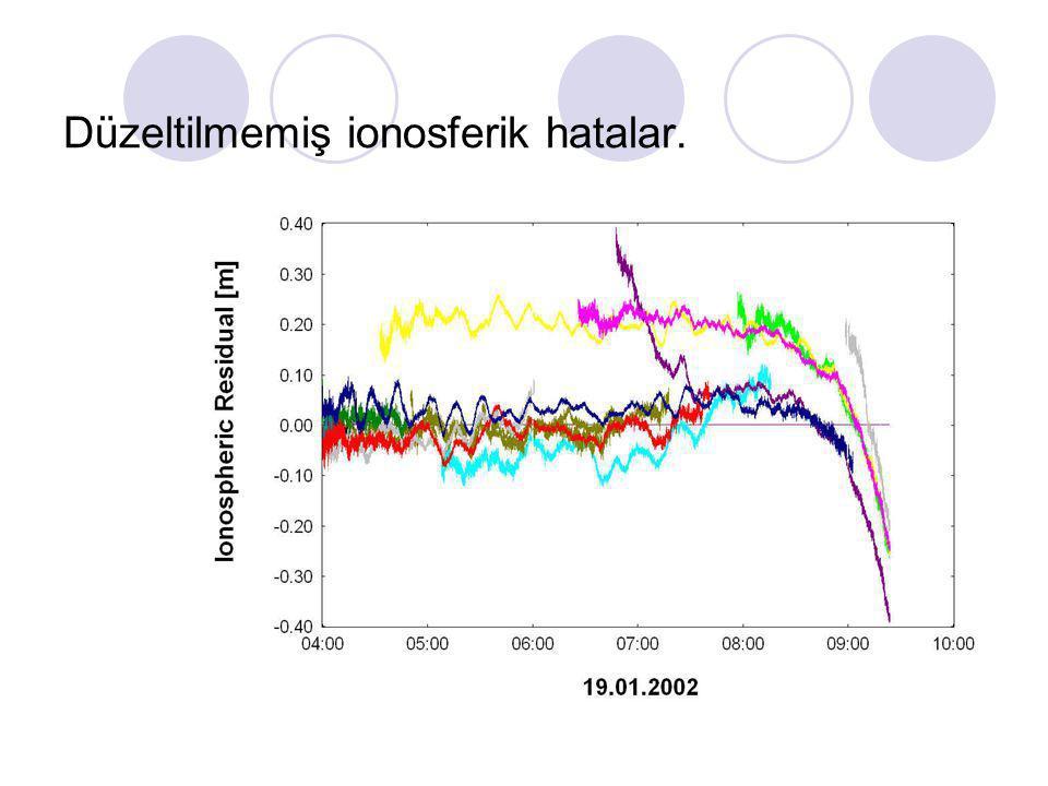 Troposfer Atmosferik Etkiler Ionosfer < 10 km > 10 km