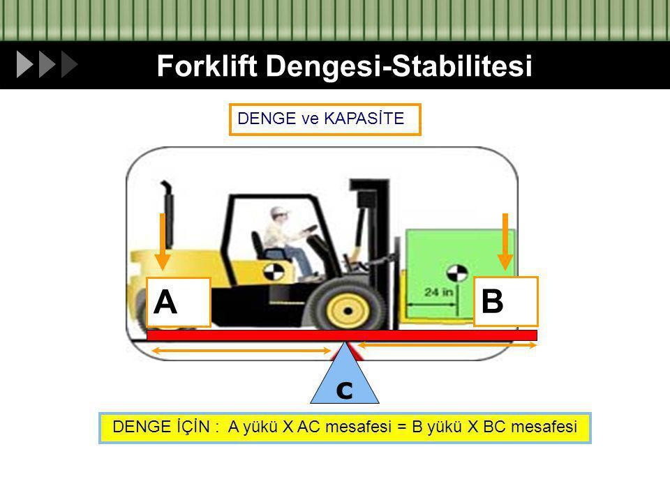 DENGE ve KAPASİTE c A B DENGE İÇİN : A yükü X AC mesafesi = B yükü X BC mesafesi Forklift Dengesi-Stabilitesi