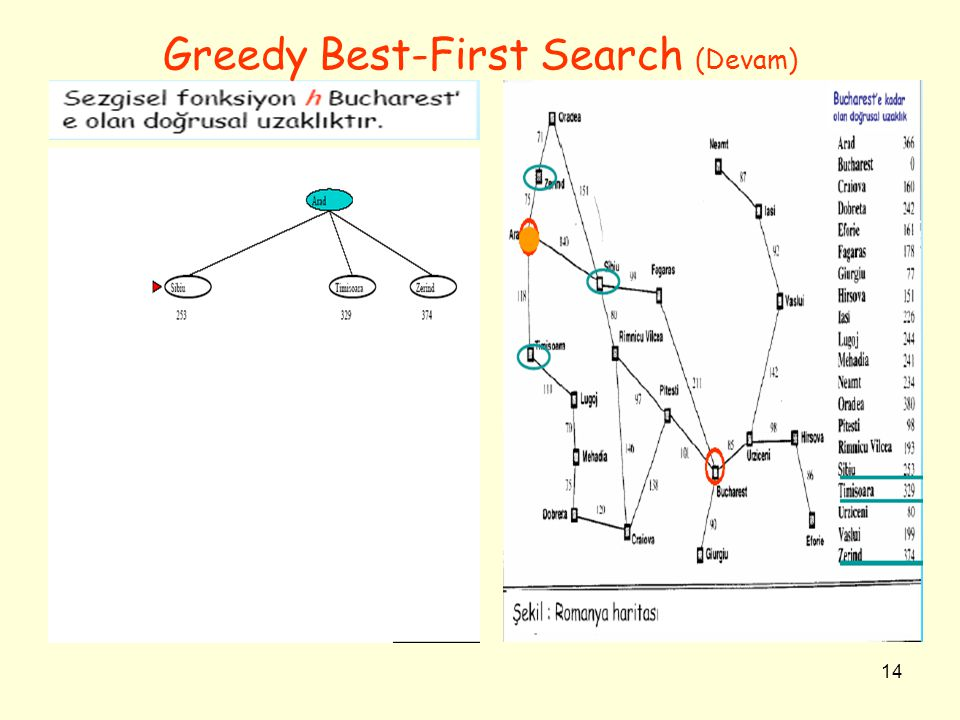 14 Greedy Best-First Search (Devam)