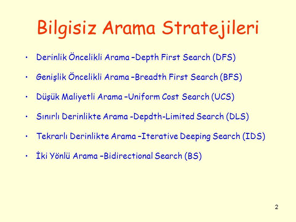 2 Bilgisiz Arama Stratejileri •Derinlik Öncelikli Arama –Depth First Search (DFS) •Genişlik Öncelikli Arama –Breadth First Search (BFS) •Düşük Maliyetli Arama –Uniform Cost Search (UCS) •Sınırlı Derinlikte Arama -Depdth-Limited Search (DLS) •Tekrarlı Derinlikte Arama –Iterative Deeping Search (IDS) •İki Yönlü Arama –Bidirectional Search (BS)