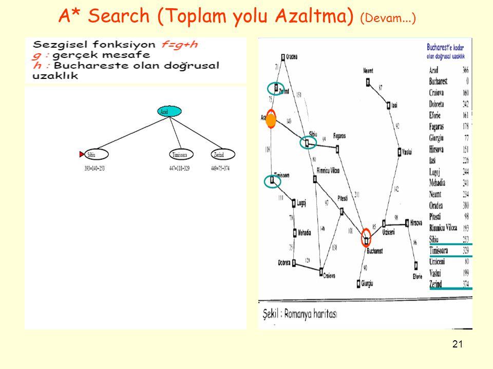 21 A* Search (Toplam yolu Azaltma) (Devam...)