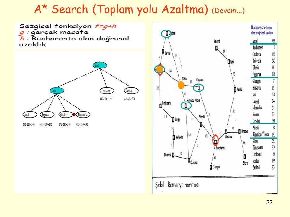 22 A* Search (Toplam yolu Azaltma) (Devam...)