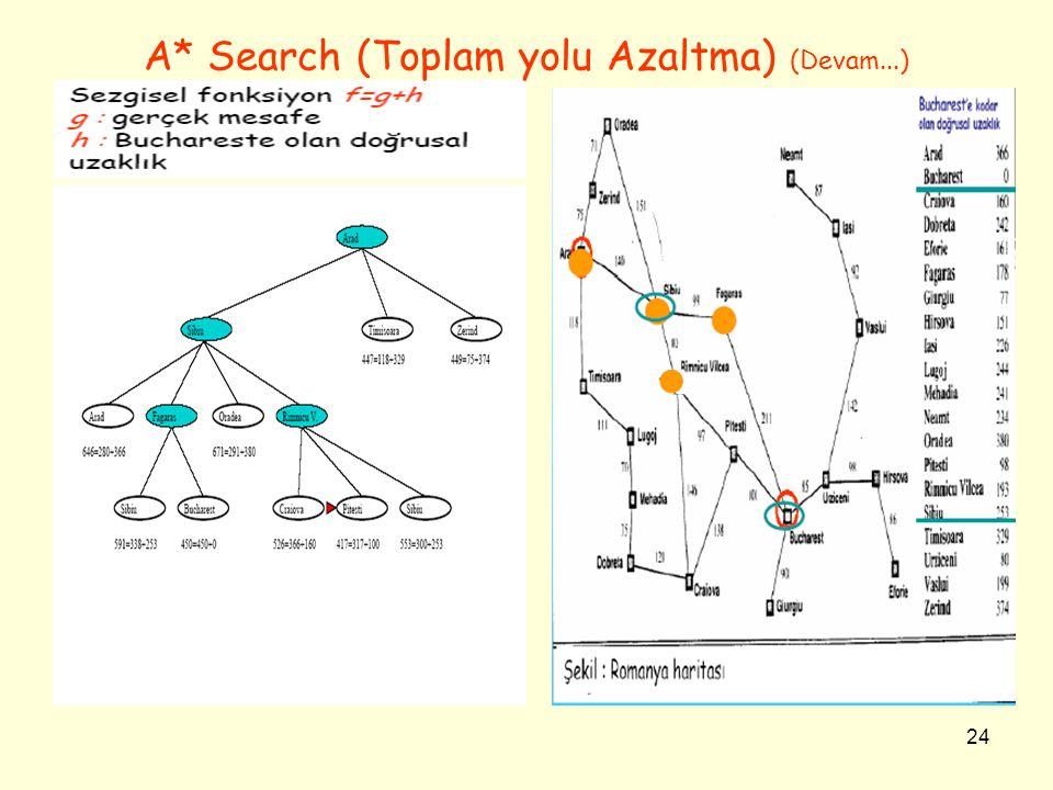 24 A* Search (Toplam yolu Azaltma) (Devam...)