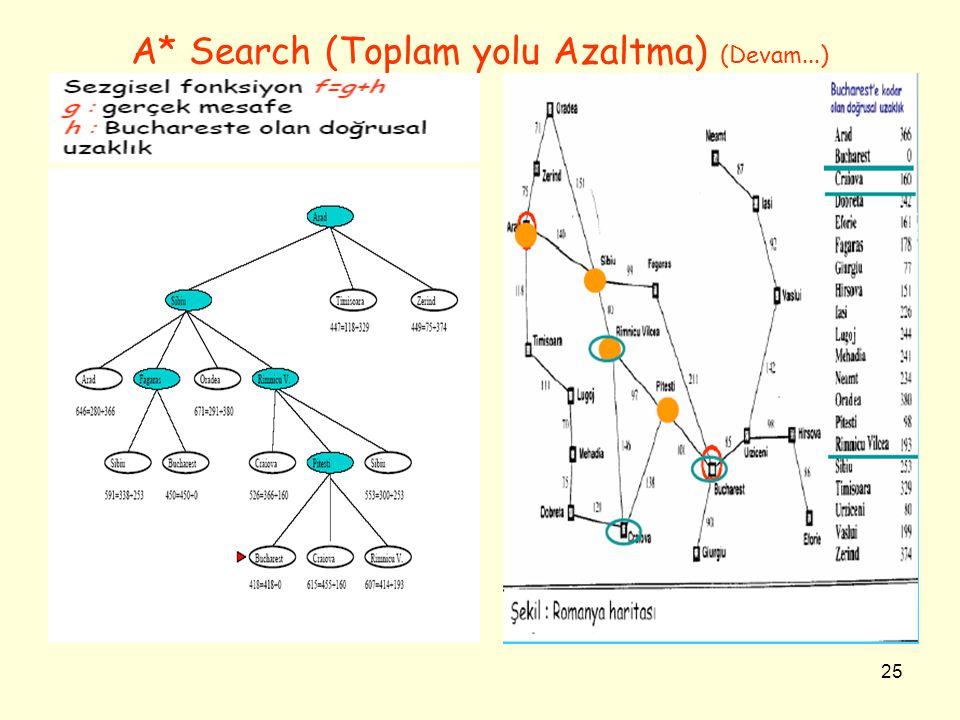 25 A* Search (Toplam yolu Azaltma) (Devam...)