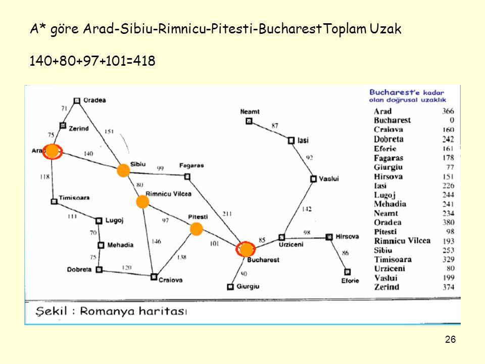 26 A* göre Arad-Sibiu-Rimnicu-Pitesti-BucharestToplam Uzak 140+80+97+101=418
