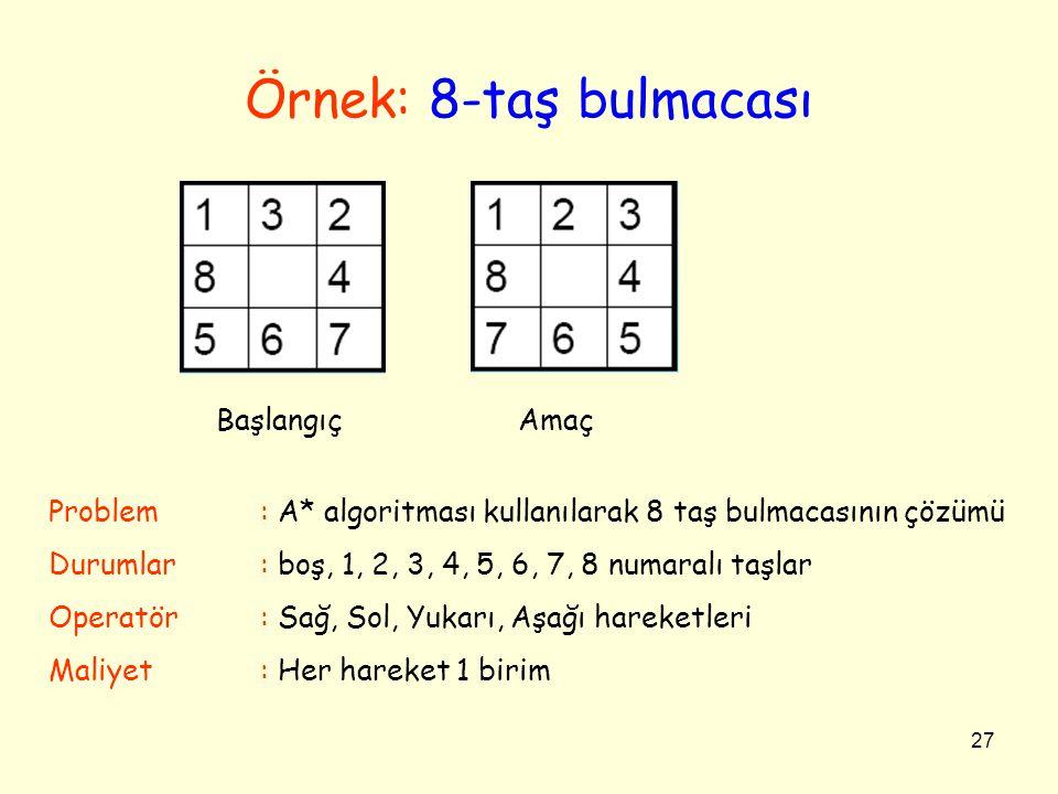 27 Örnek: 8-taş bulmacası Başlangıç Amaç Problem: A* algoritması kullanılarak 8 taş bulmacasının çözümü Durumlar: boş, 1, 2, 3, 4, 5, 6, 7, 8 numaralı taşlar Operatör: Sağ, Sol, Yukarı, Aşağı hareketleri Maliyet : Her hareket 1 birim