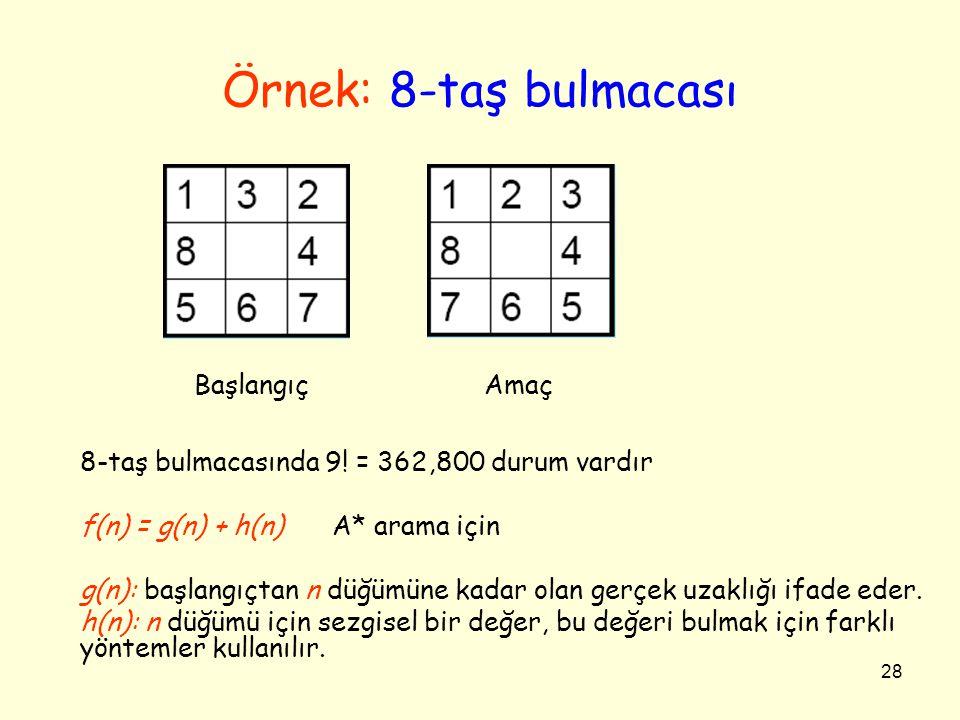 28 Örnek: 8-taş bulmacası Başlangıç Amaç 8-taş bulmacasında 9.
