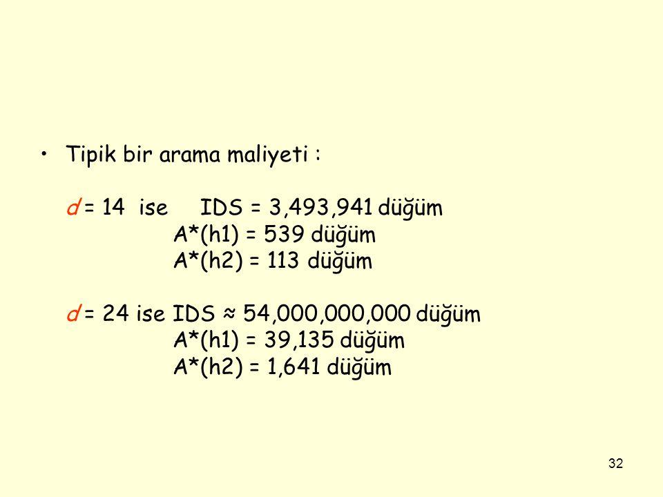 32 •Tipik bir arama maliyeti : d = 14 ise IDS = 3,493,941 düğüm A*(h1) = 539 düğüm A*(h2) = 113 düğüm d = 24 iseIDS ≈ 54,000,000,000 düğüm A*(h1) = 39,135 düğüm A*(h2) = 1,641 düğüm