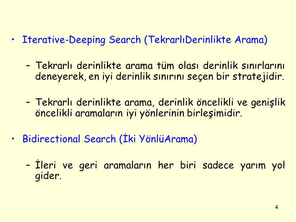 4 •Iterative-Deeping Search (TekrarlıDerinlikte Arama) –Tekrarlı derinlikte arama tüm olası derinlik sınırlarını deneyerek, en iyi derinlik sınırını seçen bir stratejidir.