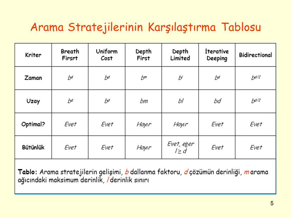 5 Arama Stratejilerinin Karşılaştırma Tablosu