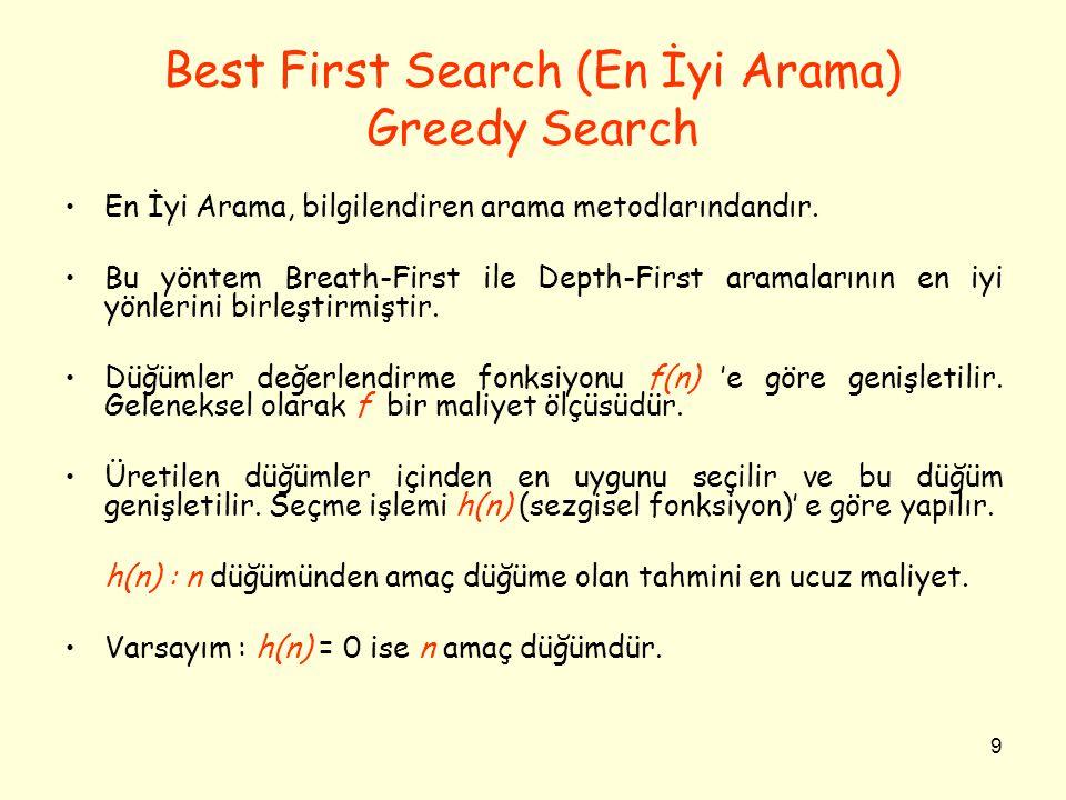 9 Best First Search (En İyi Arama) Greedy Search •En İyi Arama, bilgilendiren arama metodlarındandır.