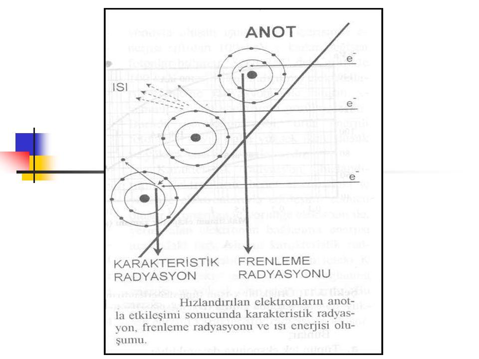 KARAKTERİSTİK RADYASYON 3  K yörüngesineki boşluk L yörüngesinden doldurulabileceği gibi daha dış yörüngelerden de doldurulabilir.  Ayrıca elektron