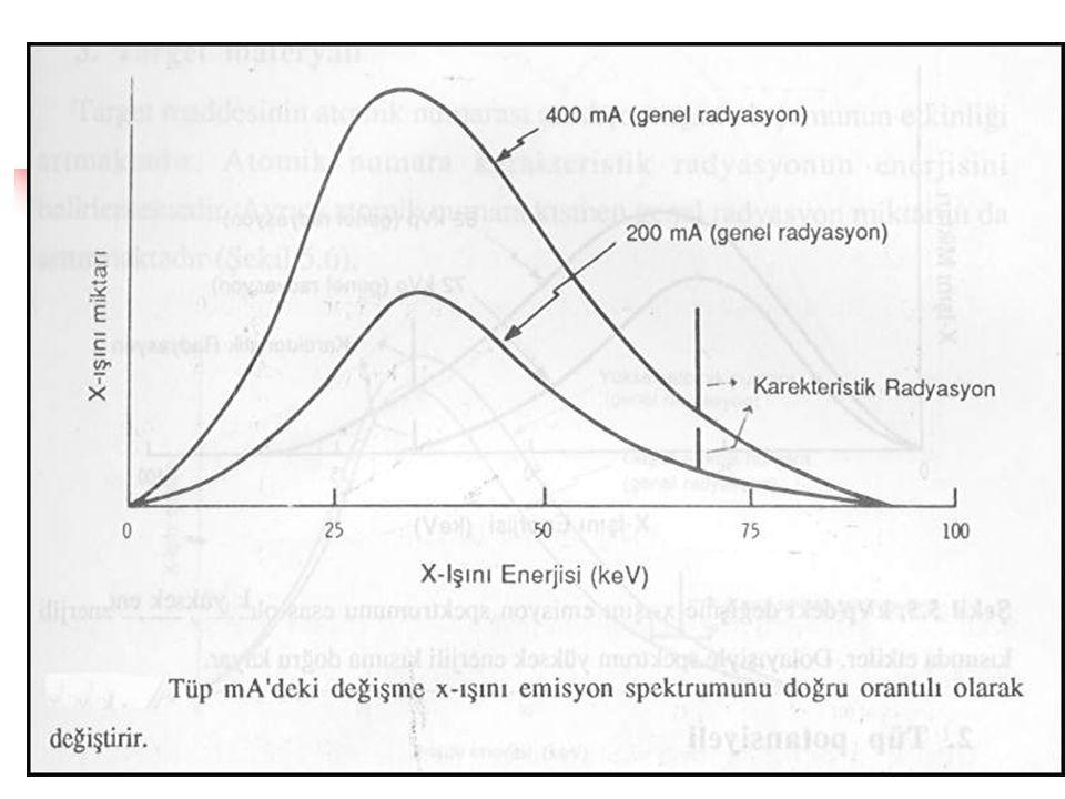 X-IŞINI TÜP AKIMI  X-ışını tüp akımı ışın şiddeti ile doğru orantılıdır.  Tüp akımı iki misli arttırılırsa iki misli sayıda foton oluşur.