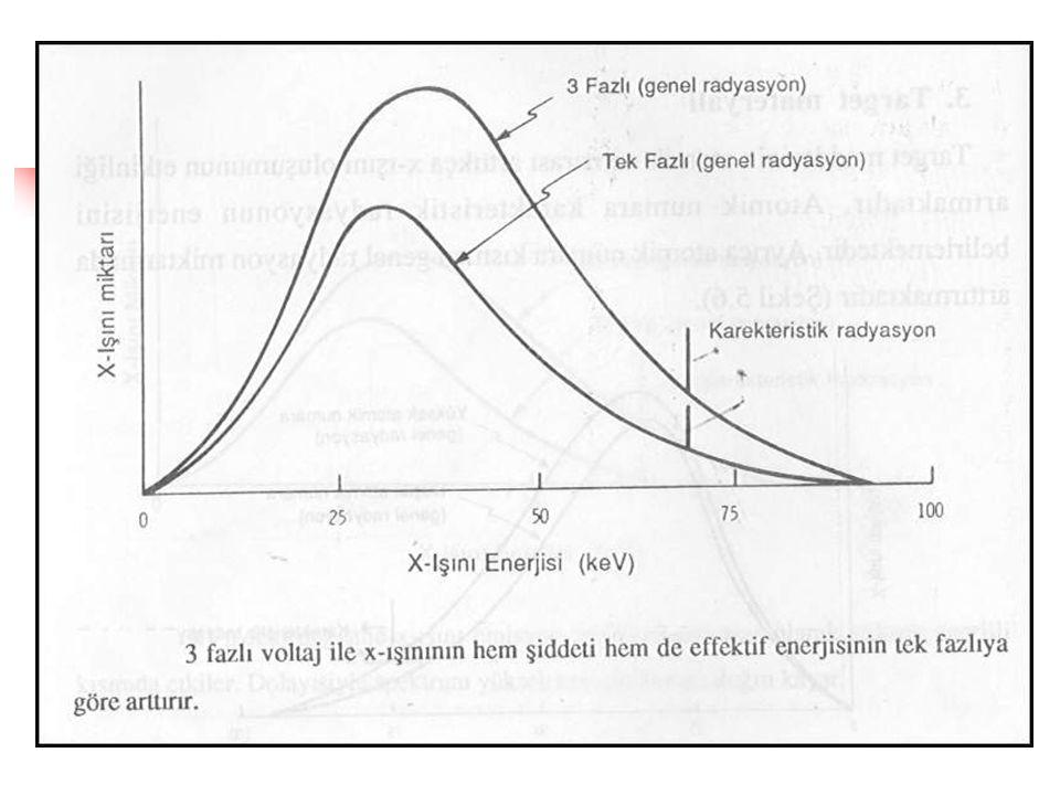 VOLTAJ DALGA ŞEKLİNİN ETKİSİ  Trifaze voltajda potansiyel sıfıra düşmediği ve maksimal değerlere yakın seyretiği için x-ışının hem enerjisi hem de şi
