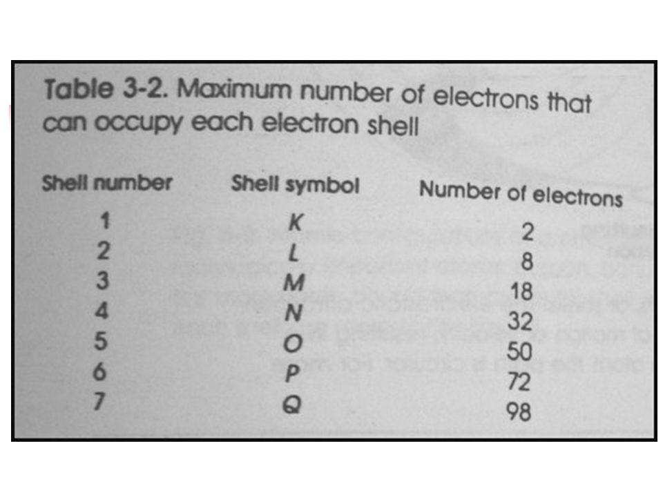 ATOMİK YAPI VE TEMEL PARTİKÜLLER 3  Elektronlar negatif yüklüdür ve nukleus çevresindeki yörüngelerde dönerler.  Atomlar normalde nötral oldukları i