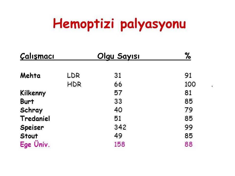 Hemoptizi palyasyonu Çalışmacı Olgu Sayısı % MehtaLDR 3191 HDR 66100. Kilkenny5781 Burt3385 Schray 4079 Tredaniel5185 Speiser34299 Stout4985 Ege Üniv.