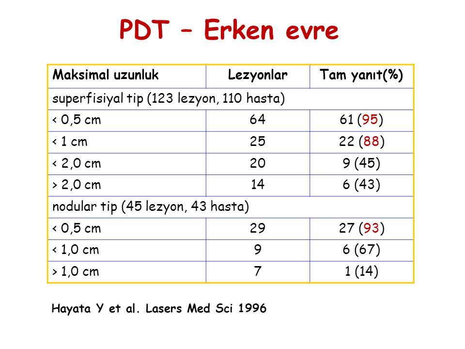 Hayata Y et al. Lasers Med Sci 1996 PDT – Erken evre Maksimal uzunlukLezyonlarTam yanıt(%) superfisiyal tip (123 lezyon, 110 hasta) < 0,5 cm6461 (95)