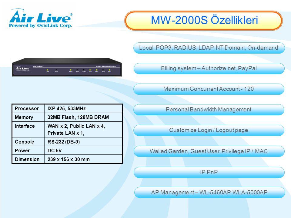 MW-2000S Özellikleri Local, POP3, RADIUS, LDAP, NT Domain, On-demand Billing system – Authorize.net, PayPal Maximum Concurrent Account - 120 Personal