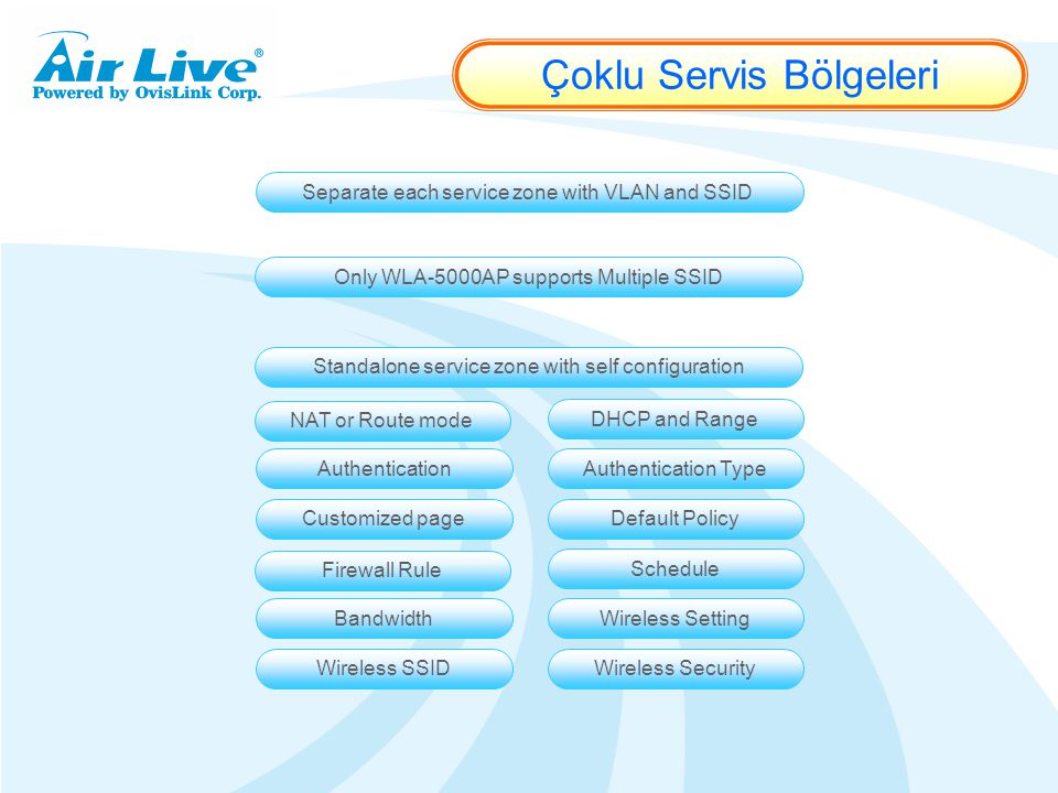Separate each service zone with VLAN and SSID Only WLA-5000AP supports Multiple SSID Standalone service zone with self configuration NAT or Route mode Çoklu Servis Bölgeleri DHCP and Range AuthenticationAuthentication Type Customized pageDefault Policy Firewall Rule Schedule BandwidthWireless Setting Wireless SSIDWireless Security