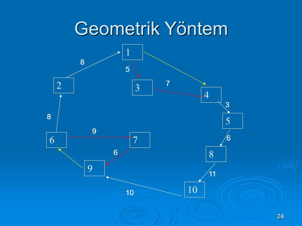 24 Geometrik Yöntem 6 9 10 7 2 3 8 1 4 5 8 7 3 11 10 6 5 6 9 8