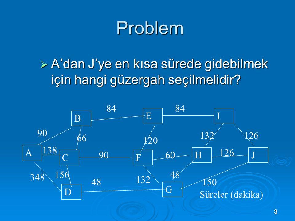 3 Problem Problem  A'dan J'ye en kısa sürede gidebilmek için hangi güzergah seçilmelidir? A D G C B F H EI J 90 84 66 348 138 48 156 90 132 60 120 84