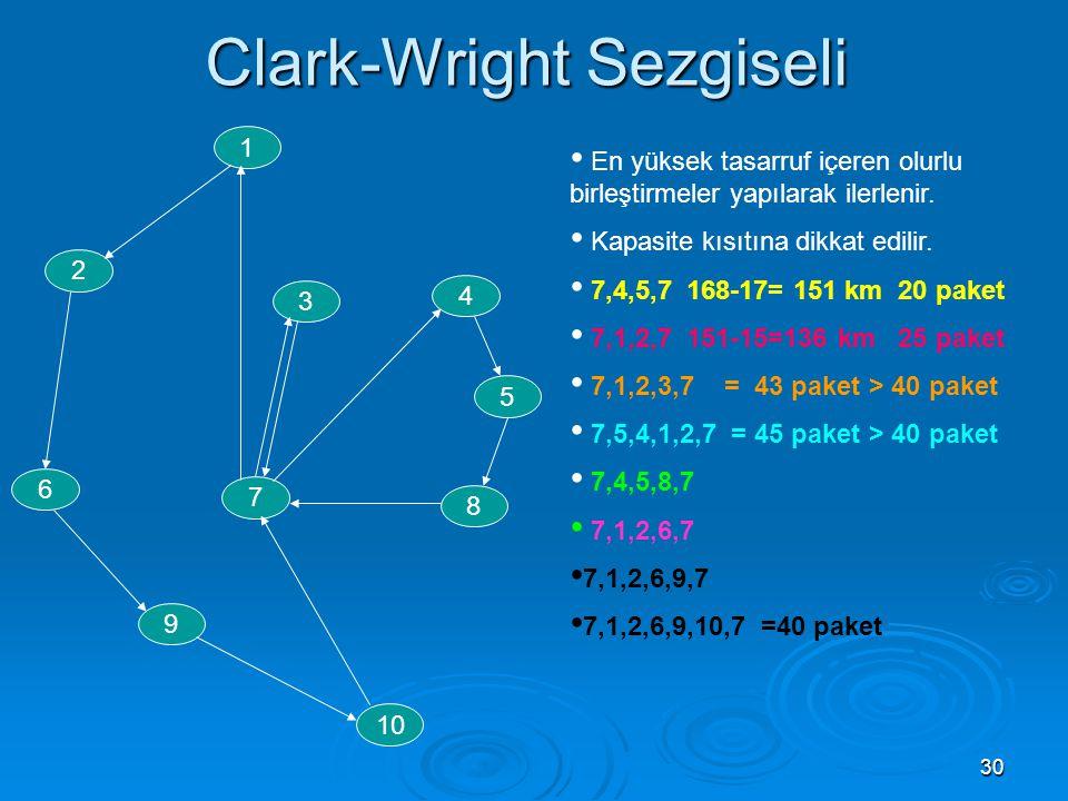 30 Clark-Wright Sezgiseli 1 2 5 4 6 7 8 9 10 3 • En yüksek tasarruf içeren olurlu birleştirmeler yapılarak ilerlenir. • Kapasite kısıtına dikkat edili