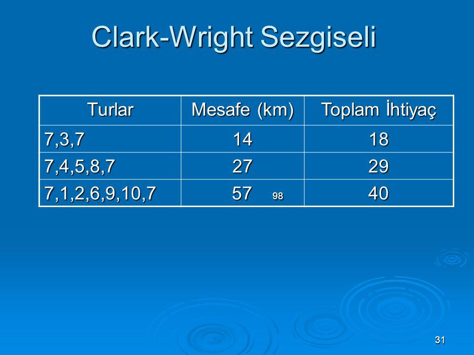 31 Clark-Wright Sezgiseli Turlar Mesafe (km) Toplam İhtiyaç 7,3,71418 7,4,5,8,72729 7,1,2,6,9,10,7 57 98 57 9840