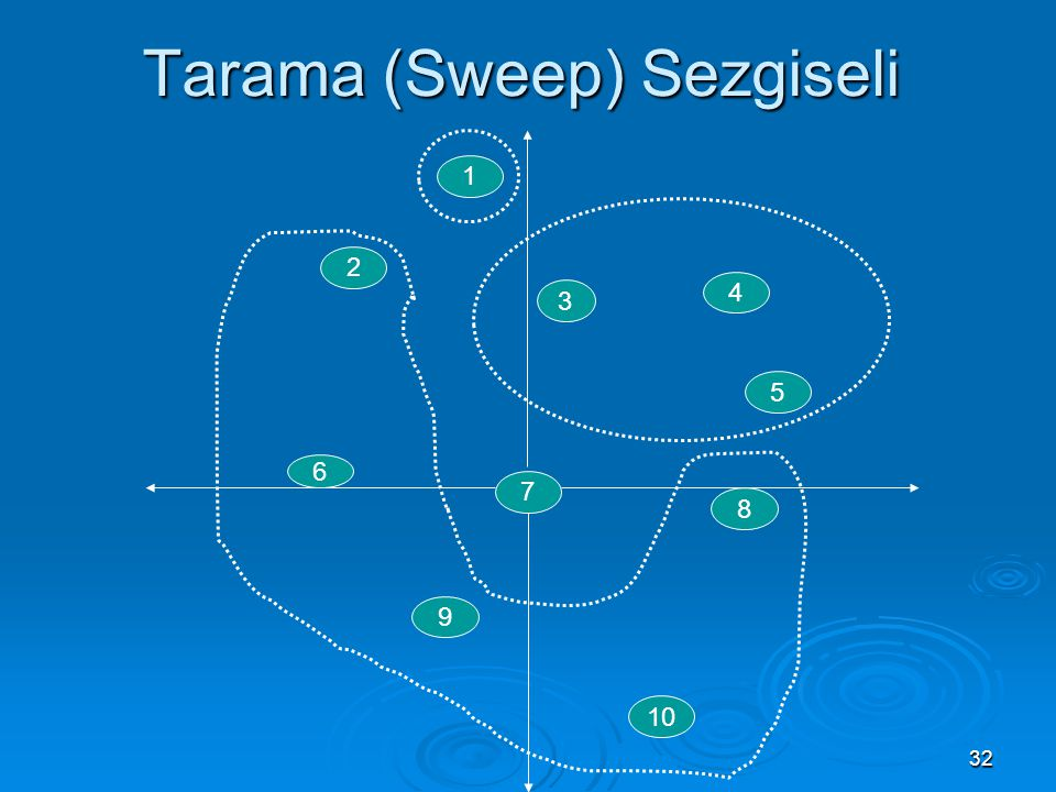 32 Tarama (Sweep) Sezgiseli 1 2 5 4 6 7 8 9 10 3