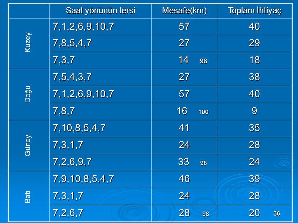 36 Saat yönünün tersi Mesafe(km) Toplam İhtiyaç 7,1,2,6,9,10,75740 7,8,5,4,72729 7,3,7 14 98 14 9818 7,5,4,3,72738 7,1,2,6,9,10,75740 7,8,7 16 100 16