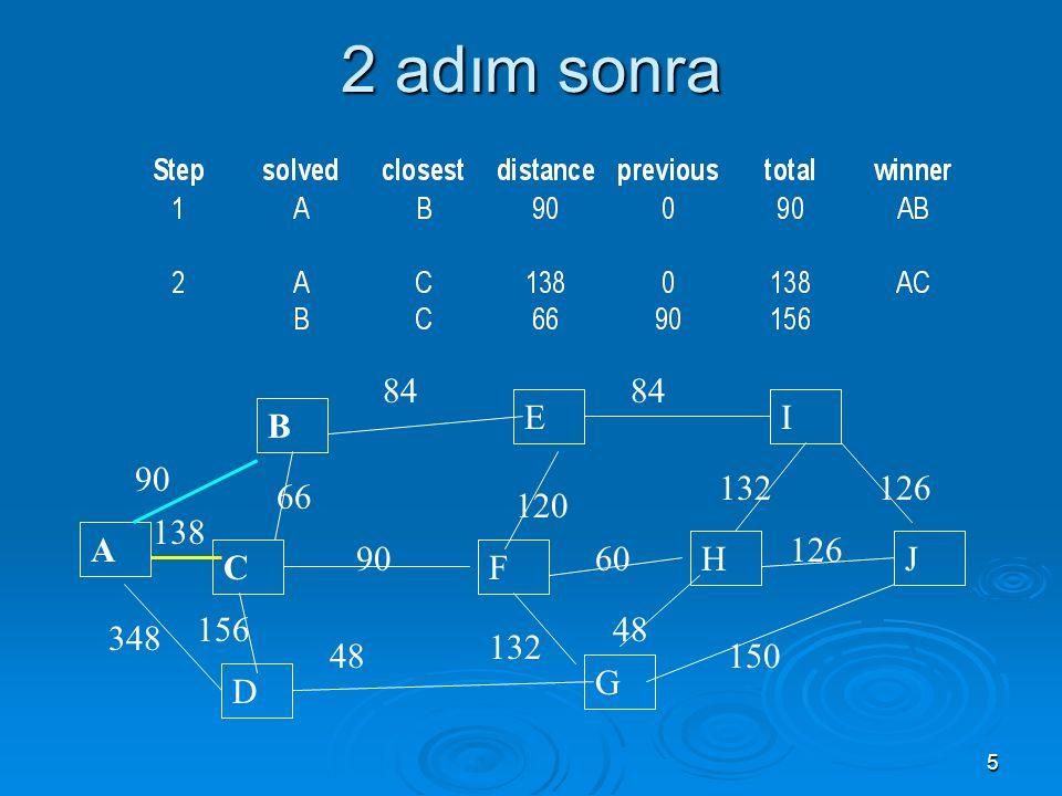 6 Çözümün devamı…  Adım 3: A, B ve C' ye en yakın çözülmemiş düğümler hangileridir.