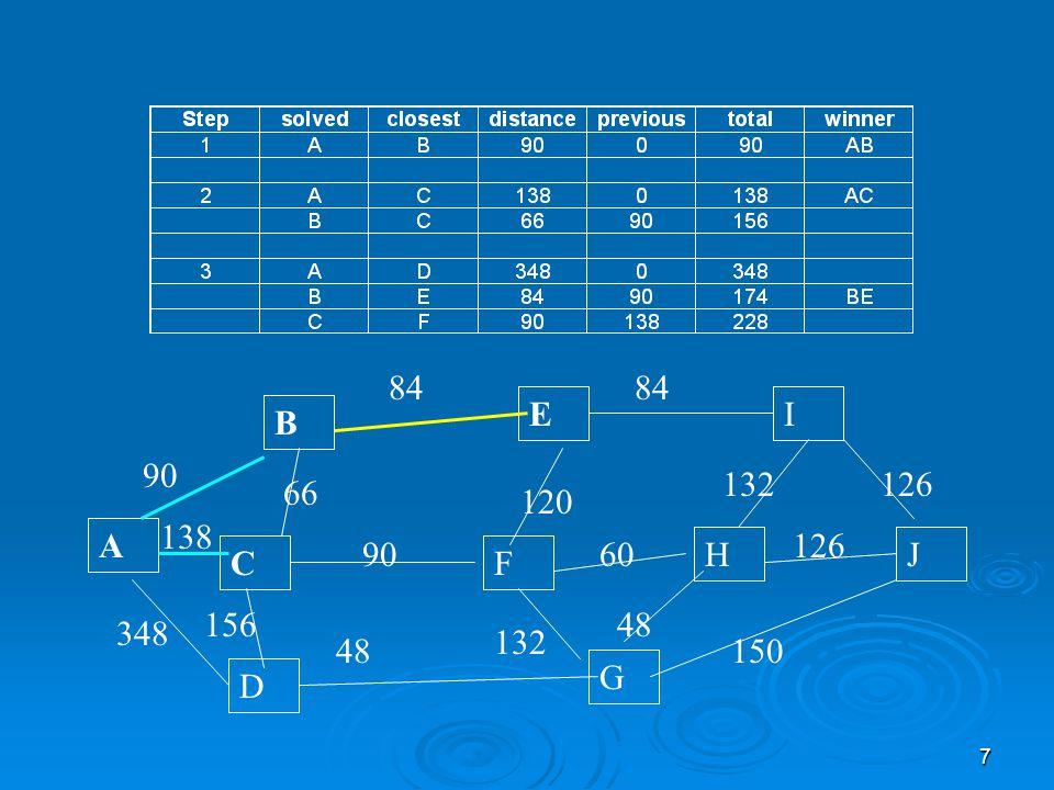 8 Adım 4  Adım 4 için; A, C ve E ye en yakın adaylar araştırılacak:  A' ya en yakın hala D: 348  C' ye en yakın hala F: AC+CF=138 +90=228  E' ye en yakın I: 174+84=258  CF en iyisidir ve F artık çözülmüş bir düğümdür.