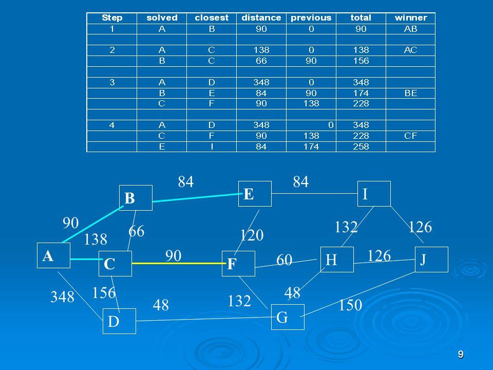 30 Clark-Wright Sezgiseli 1 2 5 4 6 7 8 9 10 3 • En yüksek tasarruf içeren olurlu birleştirmeler yapılarak ilerlenir.