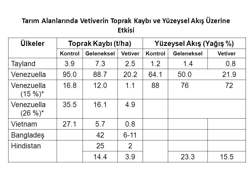 119 Tarım Alanlarında Vetiverin Toprak Kaybı ve Yüzeysel Akış Üzerine Etkisi ÜlkelerToprak Kaybı (t/ha)Yüzeysel Akış (Yağış %) KontrolGelenekselVetive