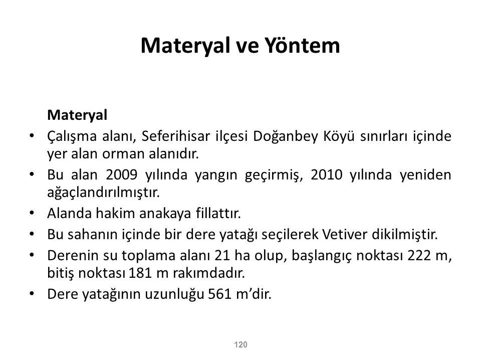 120 Materyal ve Yöntem Materyal • Çalışma alanı, Seferihisar ilçesi Doğanbey Köyü sınırları içinde yer alan orman alanıdır. • Bu alan 2009 yılında yan