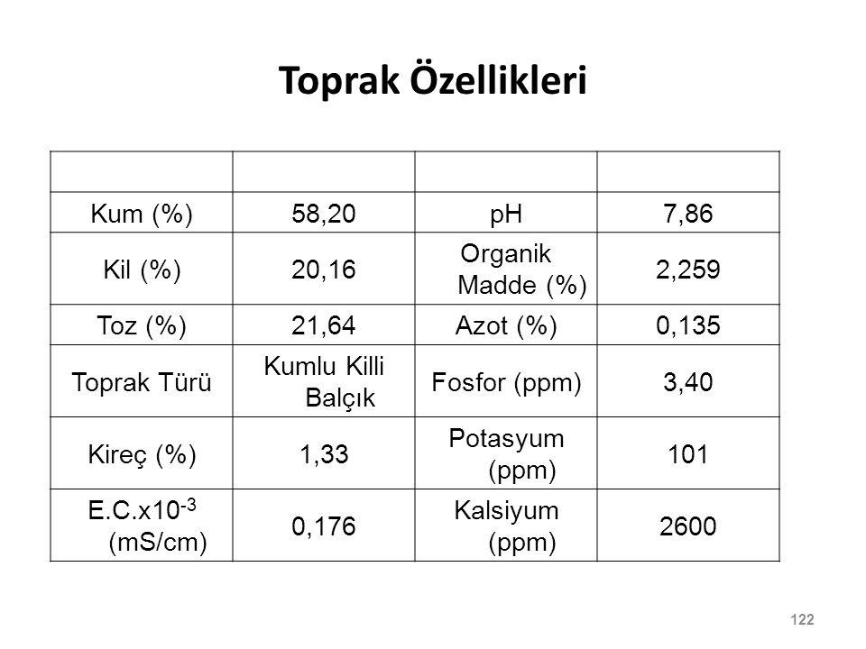 122 Toprak Özellikleri Kum (%)58,20pH7,86 Kil (%)20,16 Organik Madde (%) 2,259 Toz (%)21,64Azot (%)0,135 Toprak Türü Kumlu Killi Balçık Fosfor (ppm)3,