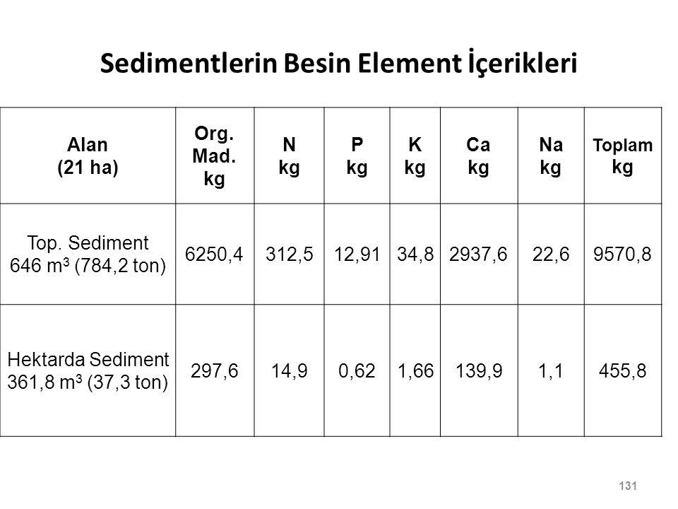 131 Sedimentlerin Besin Element İçerikleri Alan (21 ha) Org. Mad. kg N kg P kg K kg Ca kg Na kg Toplam kg Top. Sediment 646 m 3 (784,2 ton) 6250,4312,