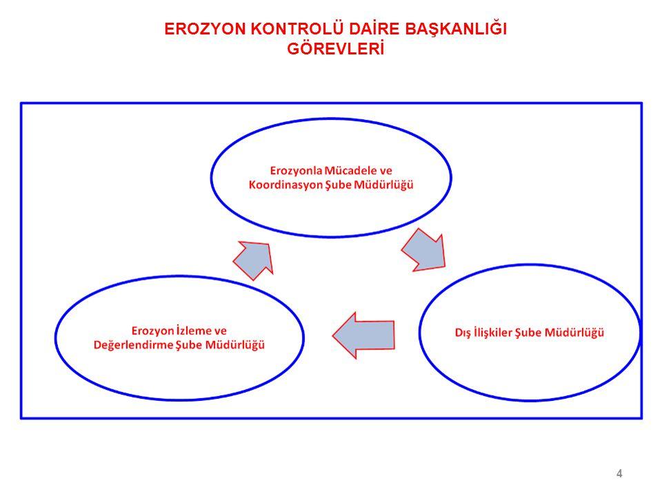 95 Daimi stabilizasyon (Ağaçlandırma) KUMUL TESPİT ÇALIŞMALARI RÜZGAR EROZYONU ÖNLEME FAALİYETLERİ
