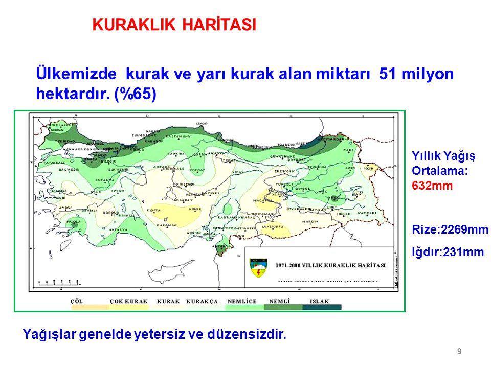 9 Ülkemizde kurak ve yarı kurak alan miktarı 51 milyon hektardır.