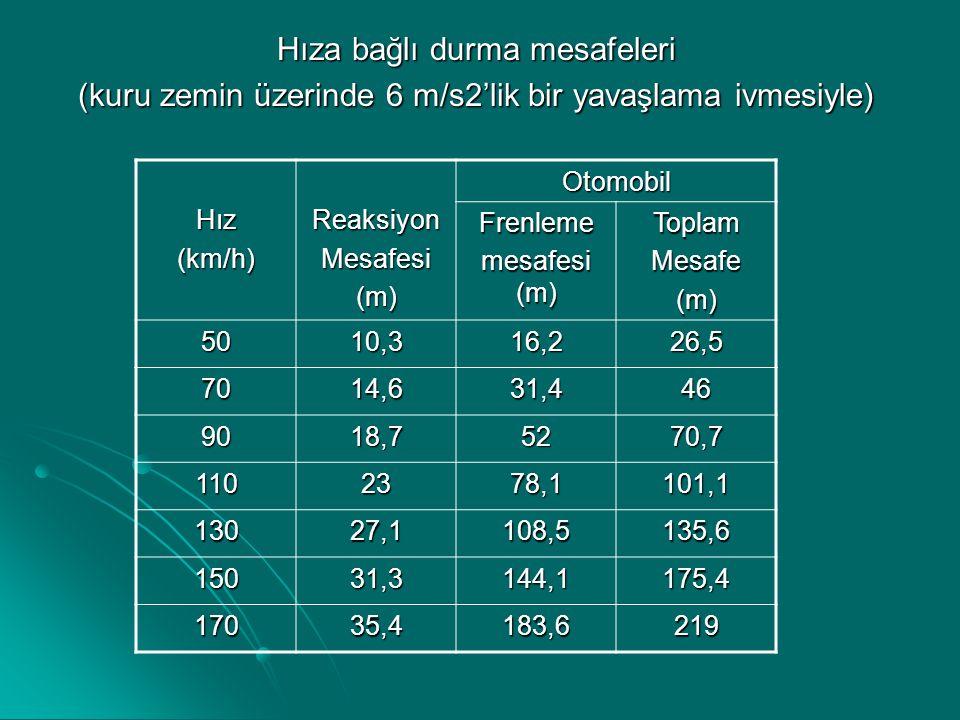Hıza bağlı durma mesafeleri (kuru zemin üzerinde 6 m/s2'lik bir yavaşlama ivmesiyle) Hız(km/h)ReaksiyonMesafesi(m)Otomobil Frenleme mesafesi (m) Topla