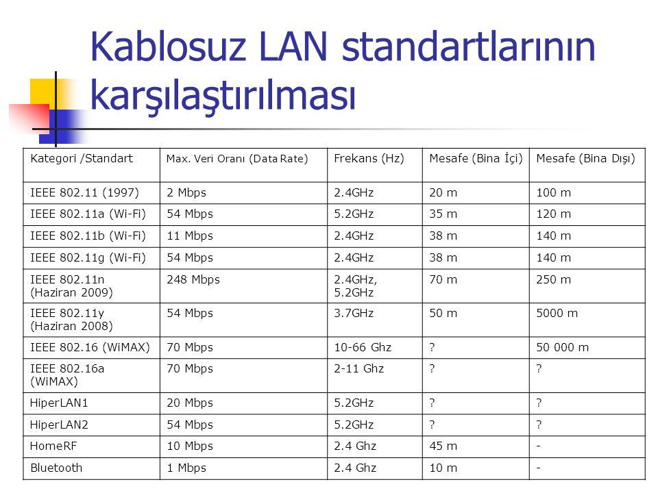Kablosuz LAN standartlarının karşılaştırılması Kategori /Standart Max.