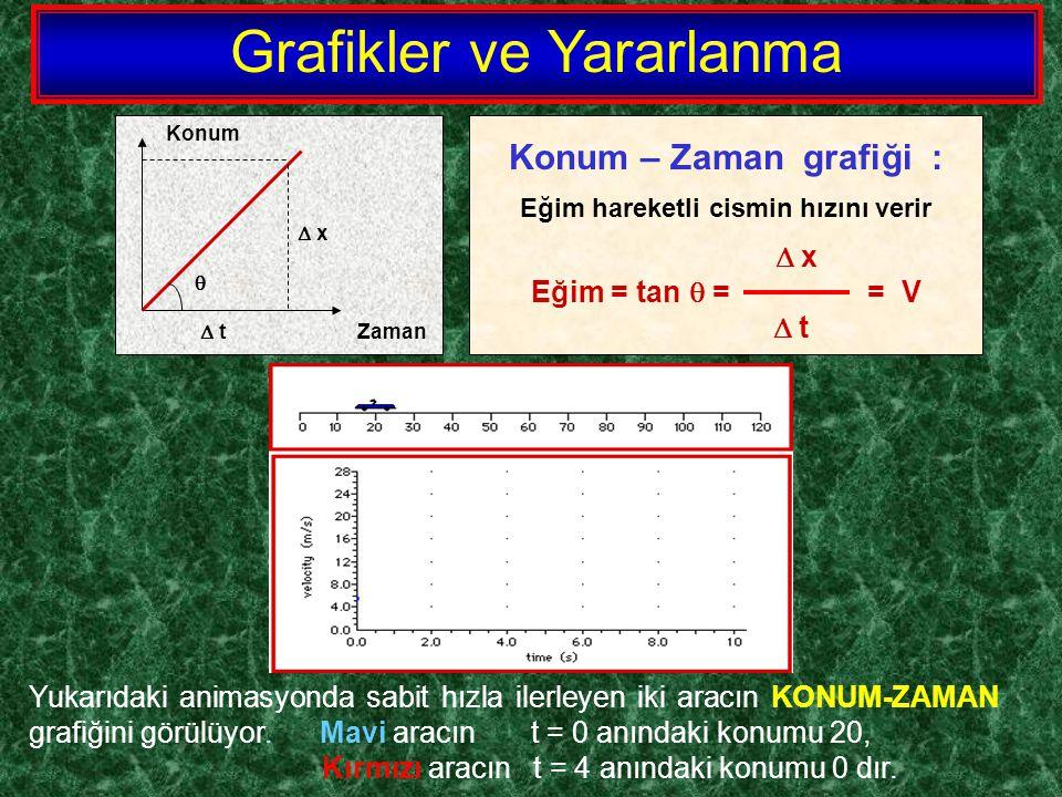 Konum  x   t Zaman Konum – Zaman grafiği : Eğim hareketli cismin hızını verir  x Eğim = tan  = = V  t Yukarıdaki animasyonda sabit hızla ilerley