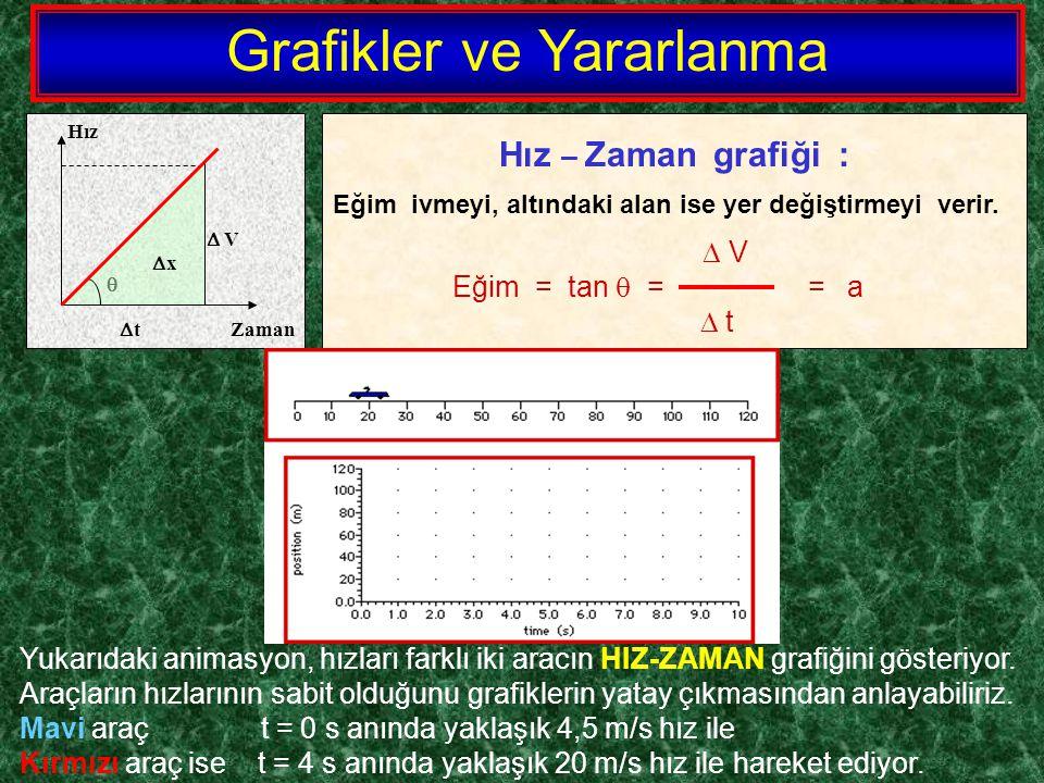 Hız  V   t Zaman  x Hız – Zaman grafiği : Eğim ivmeyi, altındaki alan ise yer değiştirmeyi verir.  V Eğim = tan  = = a  t Yukarıdaki animasyon,