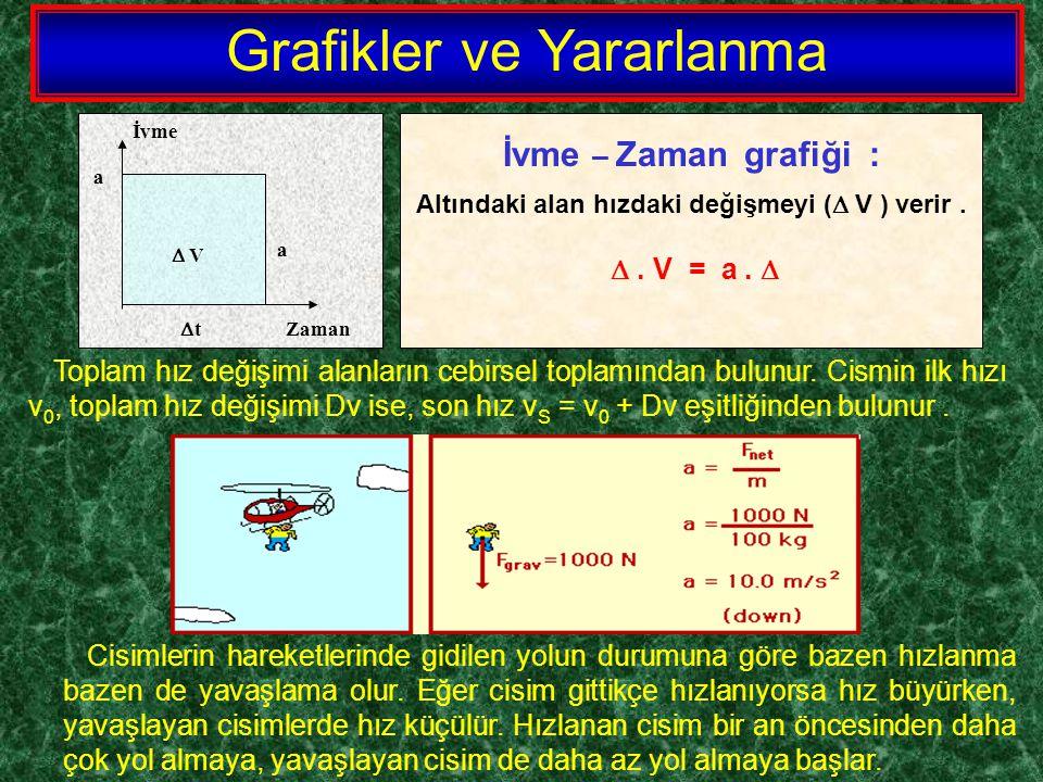 İvme a  t Zaman  V İvme – Zaman grafiği : Altındaki alan hızdaki değişmeyi (  V ) verir. . V = a.  Cisimlerin hareketlerinde gidilen yolun durumu